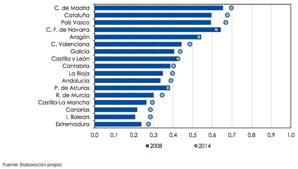 Indicador sintético de la innovación (ISI) de las regiones españolas. Valores absolutos 2008-2014 (entre 0 y 1)
