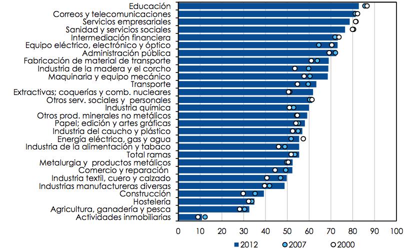 VAB basado en el conocimiento por sectores de actividad (% sobre el VAB total)