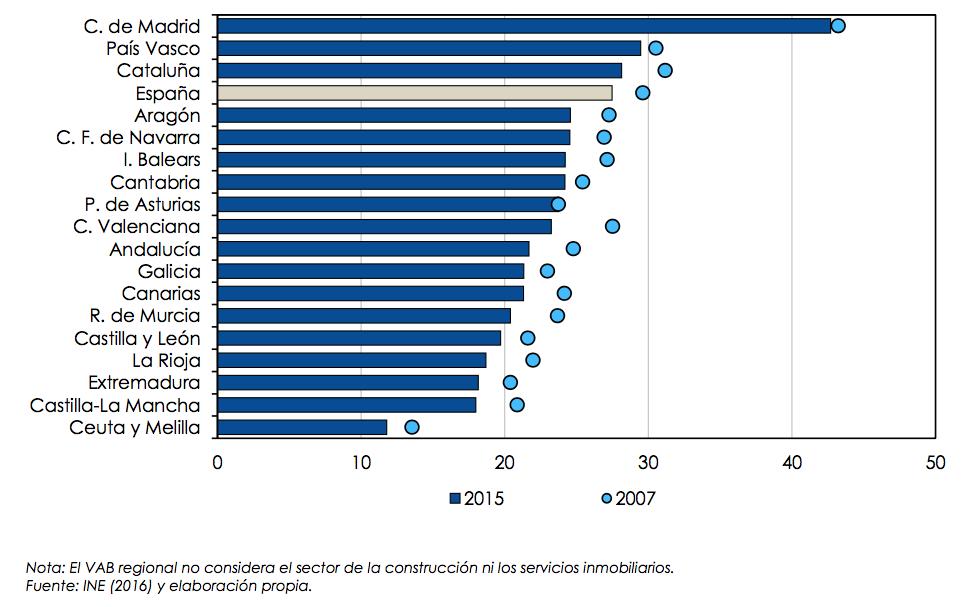 Peso de los sectores intensivos en TIC en el VAB regional 2015 (%)