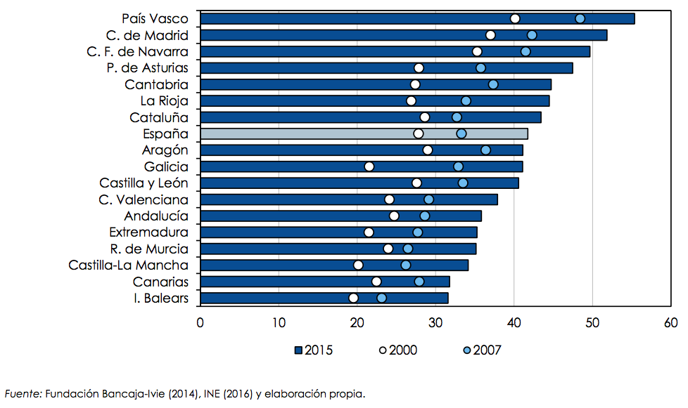Porcentaje de la población ocupada con estudios superiores, 2000, 2007 y 2015